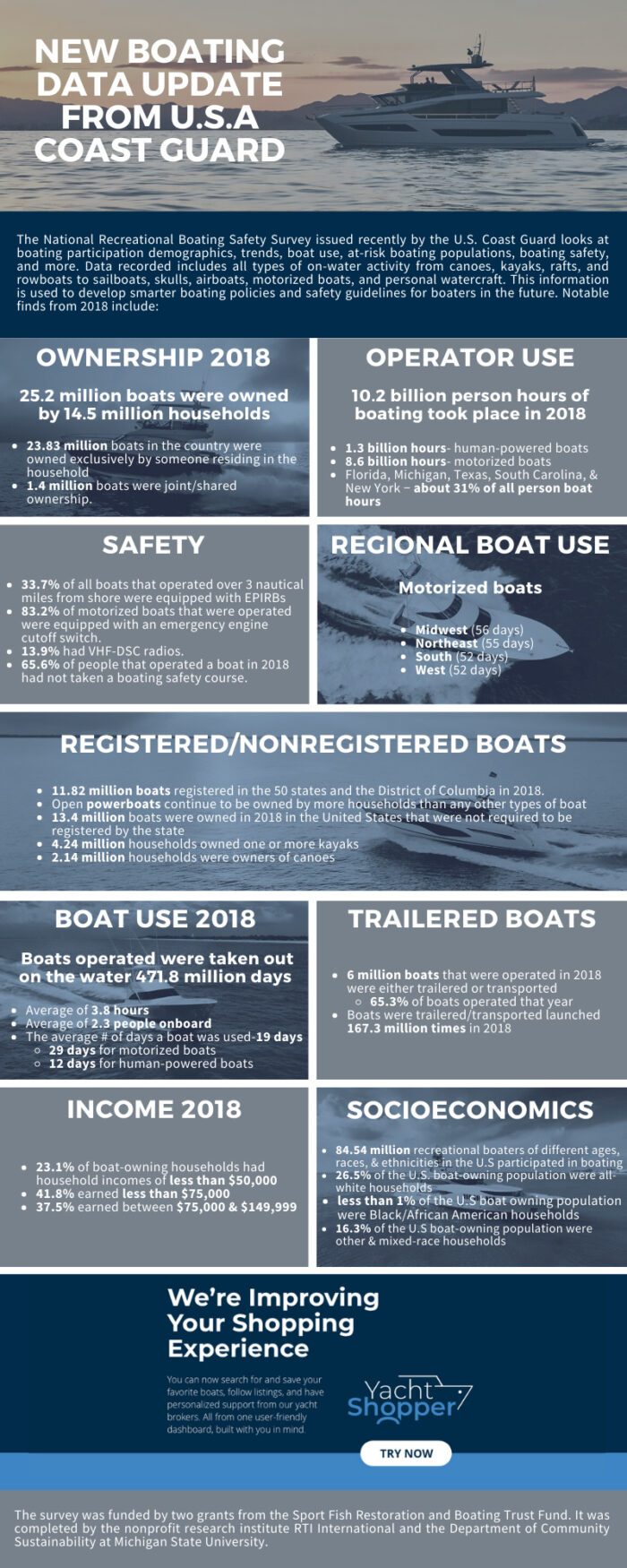 Coast Guard survey offers new boating data