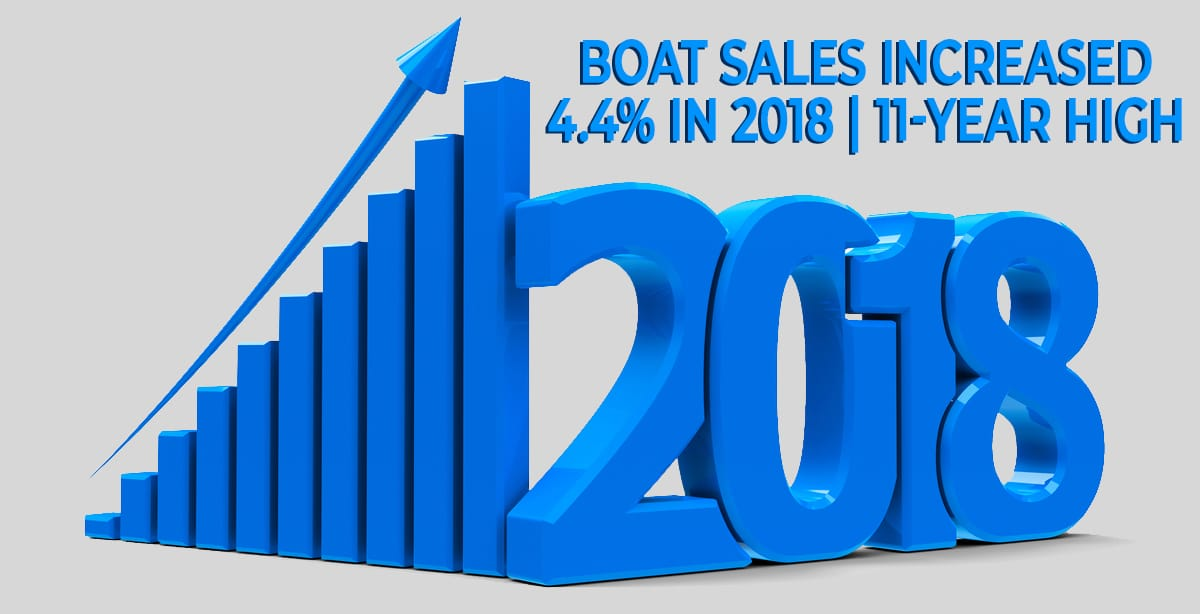 boat sales increased 4.4% in 2018