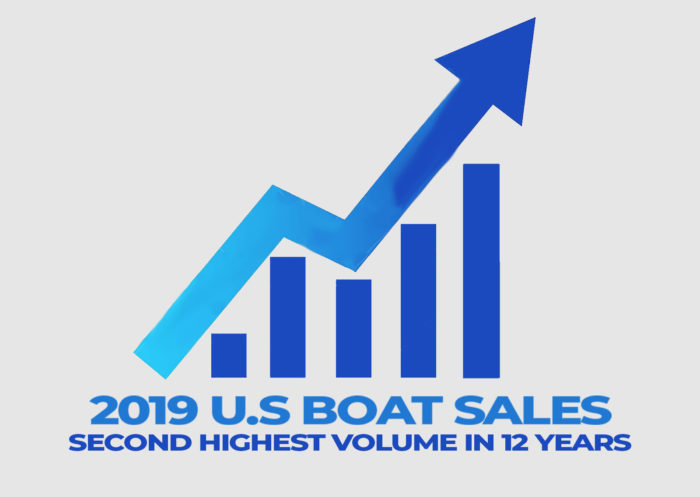 2019 U.S Boat Sales See Second Highest Volume in 12 years